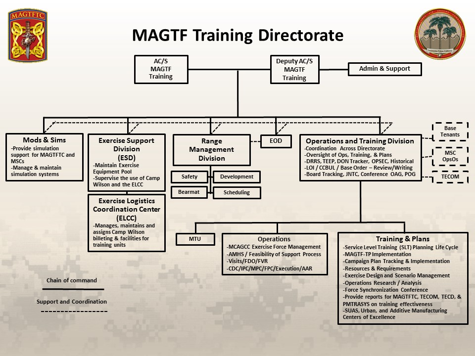 MAGTF Training Directorate Org Chart